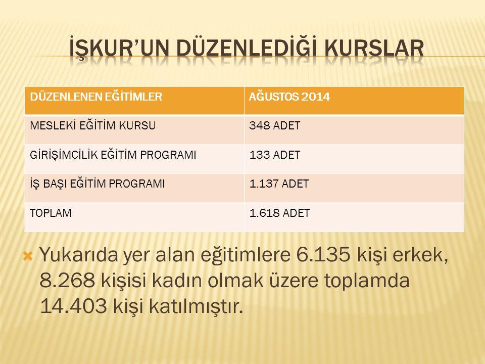  Yukarıda yer alan eğitimlere 6.135 kişi erkek, 8.268 kişisi kadın olmak üzere toplamda 14.403 kişi katılmıştır.