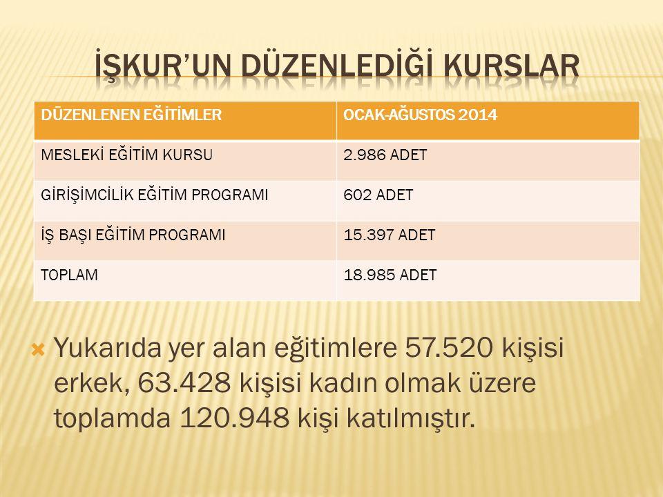  Yukarıda yer alan eğitimlere 57.520 kişisi erkek, 63.428 kişisi kadın olmak üzere toplamda 120.948 kişi katılmıştır.