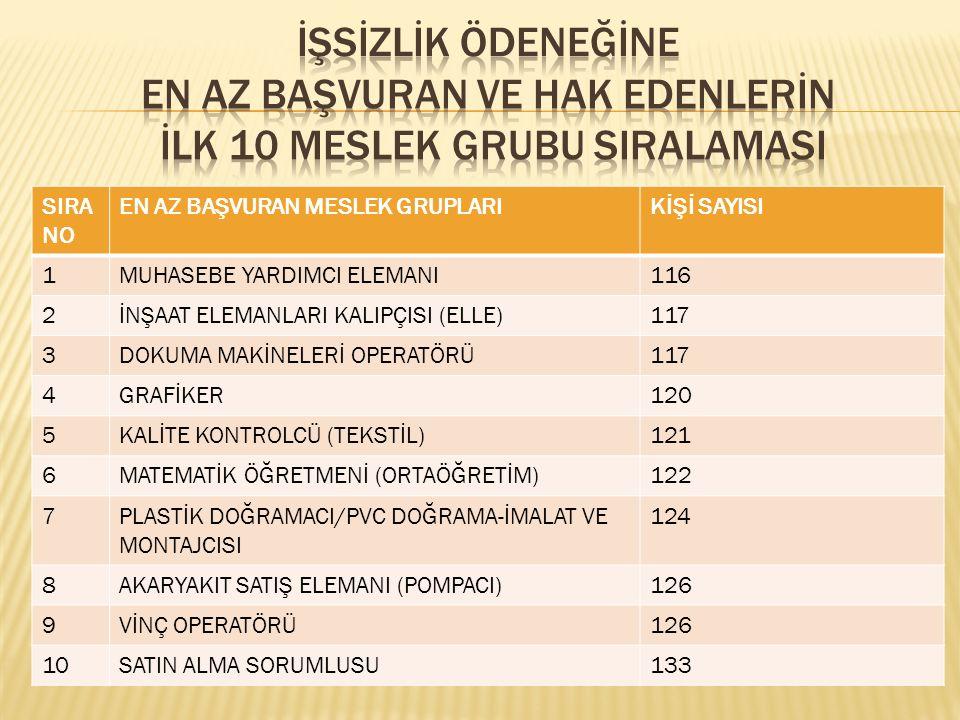 SIRA NO EN AZ BAŞVURAN MESLEK GRUPLARIKİŞİ SAYISI 1MUHASEBE YARDIMCI ELEMANI116 2İNŞAAT ELEMANLARI KALIPÇISI (ELLE)117 3DOKUMA MAKİNELERİ OPERATÖRÜ117 4GRAFİKER120 5KALİTE KONTROLCÜ (TEKSTİL)121 6MATEMATİK ÖĞRETMENİ (ORTAÖĞRETİM)122 7PLASTİK DOĞRAMACI/PVC DOĞRAMA-İMALAT VE MONTAJCISI 124 8AKARYAKIT SATIŞ ELEMANI (POMPACI)126 9VİNÇ OPERATÖRÜ126 10SATIN ALMA SORUMLUSU133