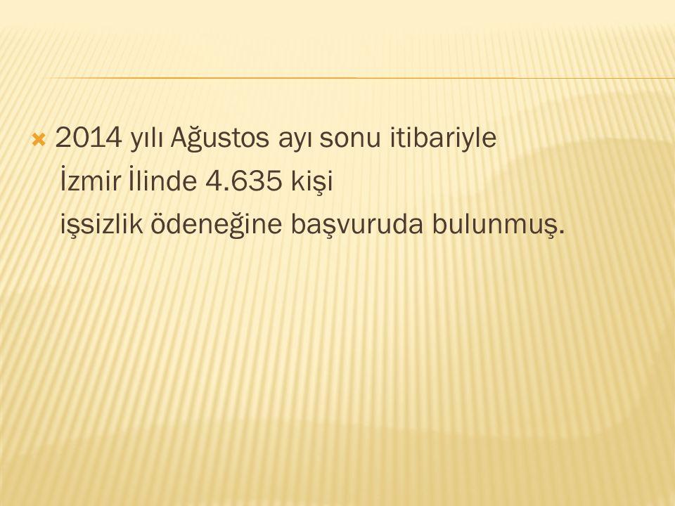  2014 yılı Ağustos ayı sonu itibariyle İzmir İlinde 4.635 kişi işsizlik ödeneğine başvuruda bulunmuş.