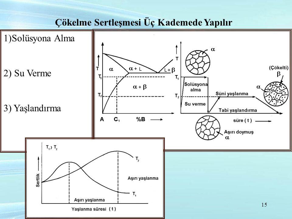 Çökelme Sertleşmesi Üç Kademede Yapılır 1)Solüsyona Alma 2) Su Verme 3) Yaşlandırma 15
