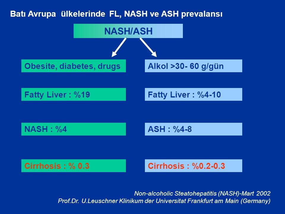 Obesite, diabetes, drugsAlkol >30- 60 g/gün Fatty Liver : %19 NASH : %4 Cirrhosis : % 0.3 Fatty Liver : %4-10 ASH : %4-8 Cirrhosis : %0.2-0.3 Batı Avrupa ülkelerinde FL, NASH ve ASH prevalansı NASH/ASH Non-alcoholic Steatohepatitis (NASH)-Mart 2002 Prof.Dr.