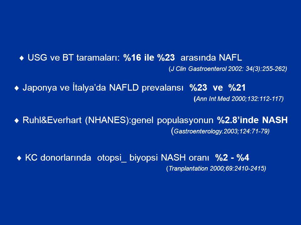  USG ve BT taramaları: %16 ile %23 arasında NAFL (J Clin Gastroenterol 2002: 34(3):255-262)  Japonya ve İtalya'da NAFLD prevalansı %23 ve %21 (Ann Int Med 2000;132:112-117)  Ruhl&Everhart (NHANES):genel populasyonun %2.8'inde NASH ( Gastroenterology.2003;124:71-79)  KC donorlarında otopsi_ biyopsi NASH oranı %2 - %4 (Tranplantation 2000;69:2410-2415)