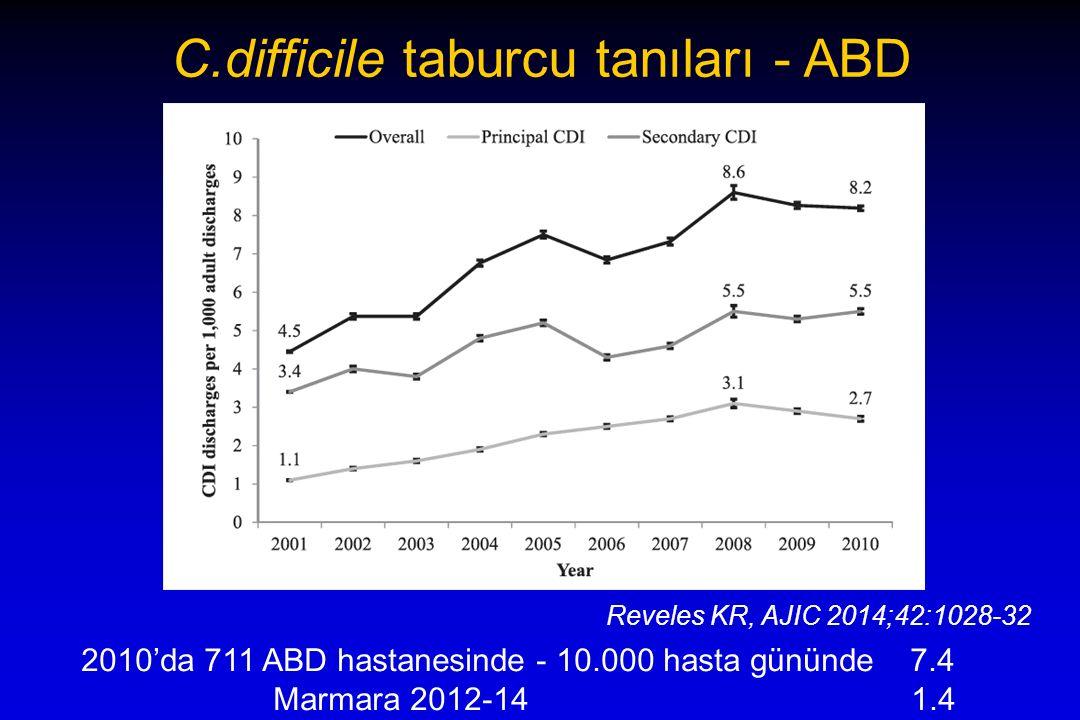 C.difficile taburcu tanıları - ABD Reveles KR, AJIC 2014;42:1028-32 2010'da 711 ABD hastanesinde - 10.000 hasta gününde 7.4 Marmara 2012-14 1.4