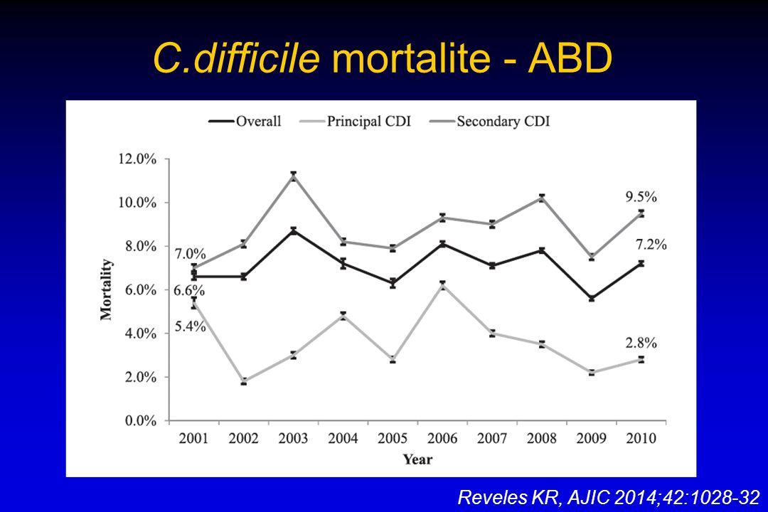 C.difficile mortalite - ABD Reveles KR, AJIC 2014;42:1028-32