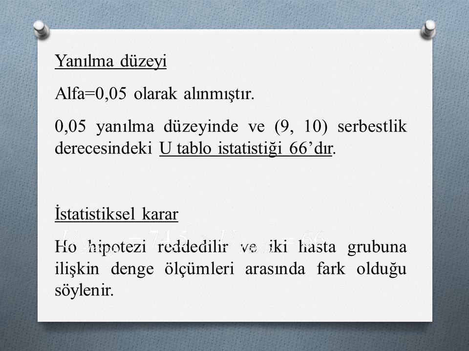 Yanılma düzeyi Alfa=0,05 olarak alınmıştır.