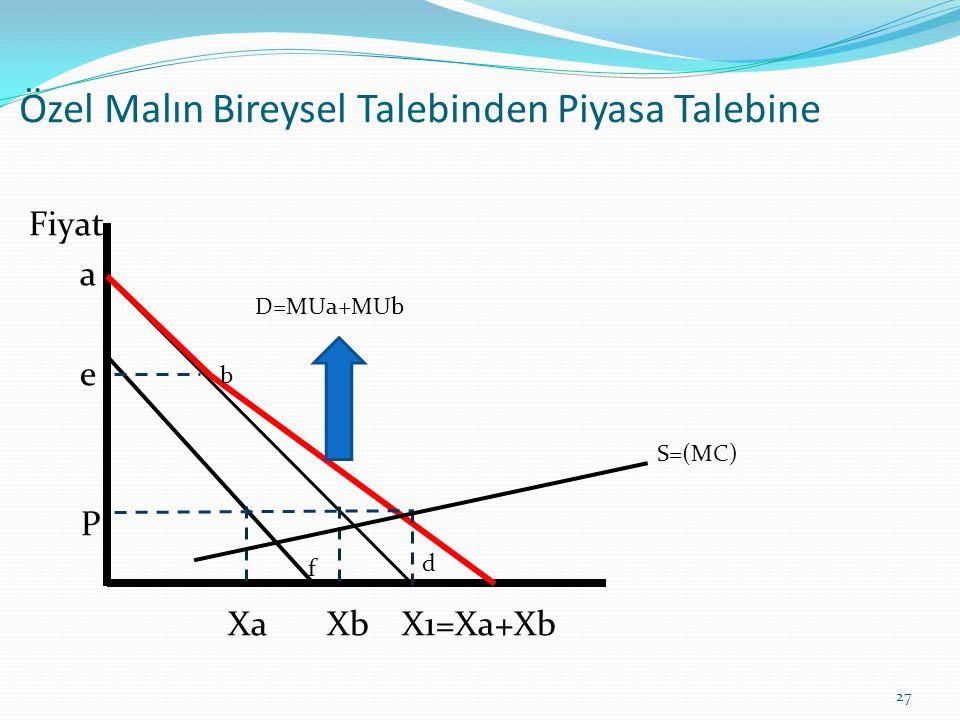 Özel Malın Bireysel Talebinden Piyasa Talebine Fiyat a e P Xa Xb X1=Xa+Xb 27 D=MUa+MUb b f d S=(MC)