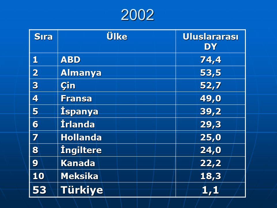 2002 2002 SıraÜlke Uluslararası DY 1ABD74,4 2Almanya53,5 3Çin52,7 4Fransa49,0 5İspanya39,2 6İrlanda29,3 7Hollanda25,0 8İngiltere24,0 9Kanada22,2 10Mek