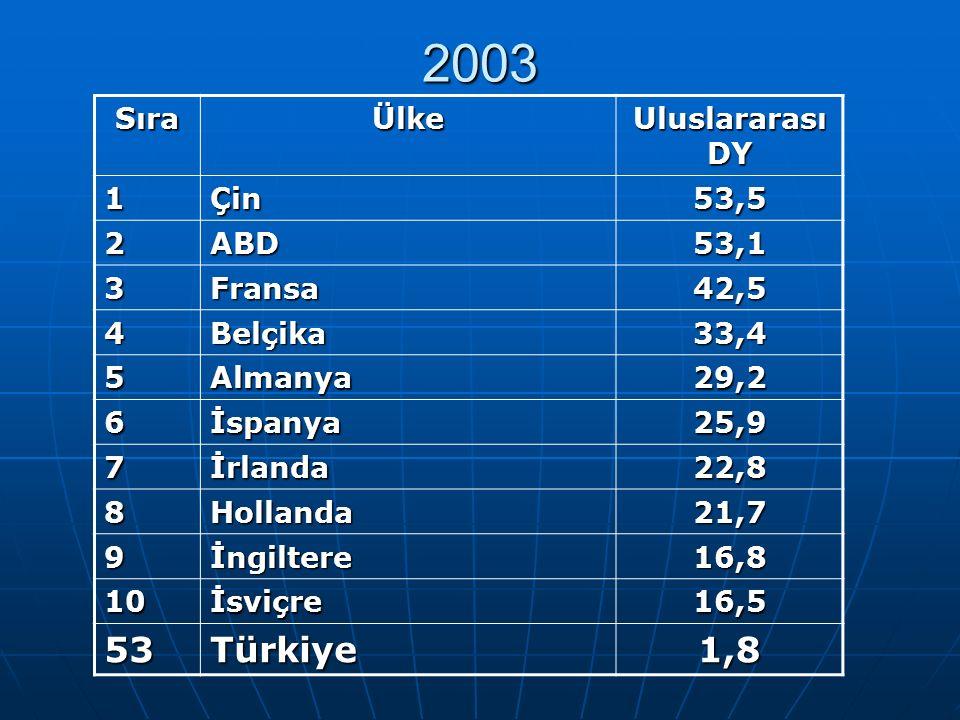 2003 SıraÜlke 1Çin53,5 2ABD53,1 3Fransa42,5 4Belçika33,4 5Almanya29,2 6İspanya25,9 7İrlanda22,8 8Hollanda21,7 9İngiltere16,8 10İsviçre16,5 53Türkiye1,8