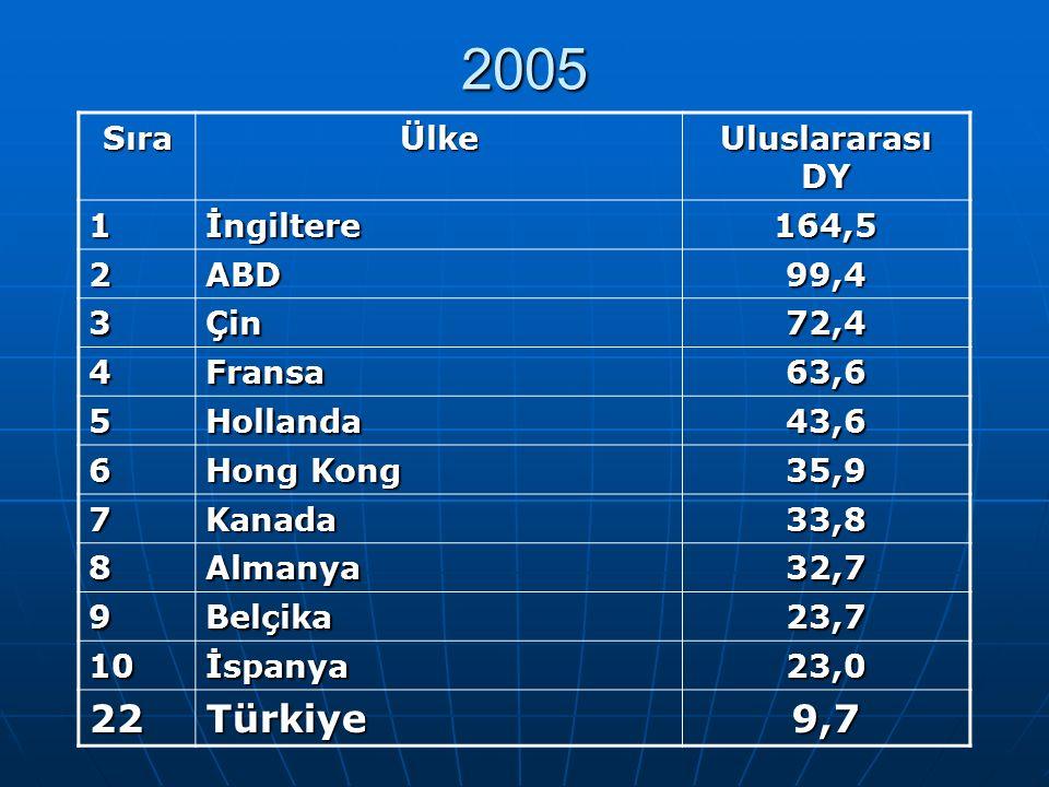 2005 SıraÜlke Uluslararası DY 1İngiltere164,5 2ABD99,4 3Çin72,4 4Fransa63,6 5Hollanda43,6 6 Hong Kong 35,9 7Kanada33,8 8Almanya32,7 9Belçika23,7 10İspanya23,0 22Türkiye9,7
