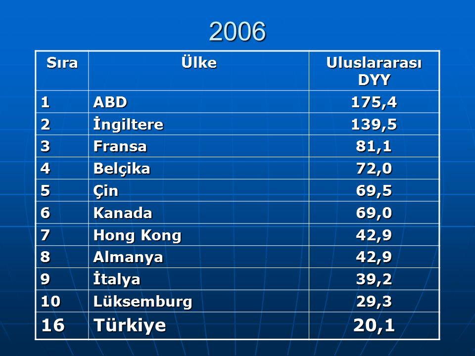 2006 SıraÜlke Uluslararası DYY 1ABD175,4 2İngiltere139,5 3Fransa81,1 4Belçika72,0 5Çin69,5 6Kanada69,0 7 Hong Kong 42,9 8Almanya42,9 9İtalya39,2 10Lüksemburg29,3 16Türkiye20,1