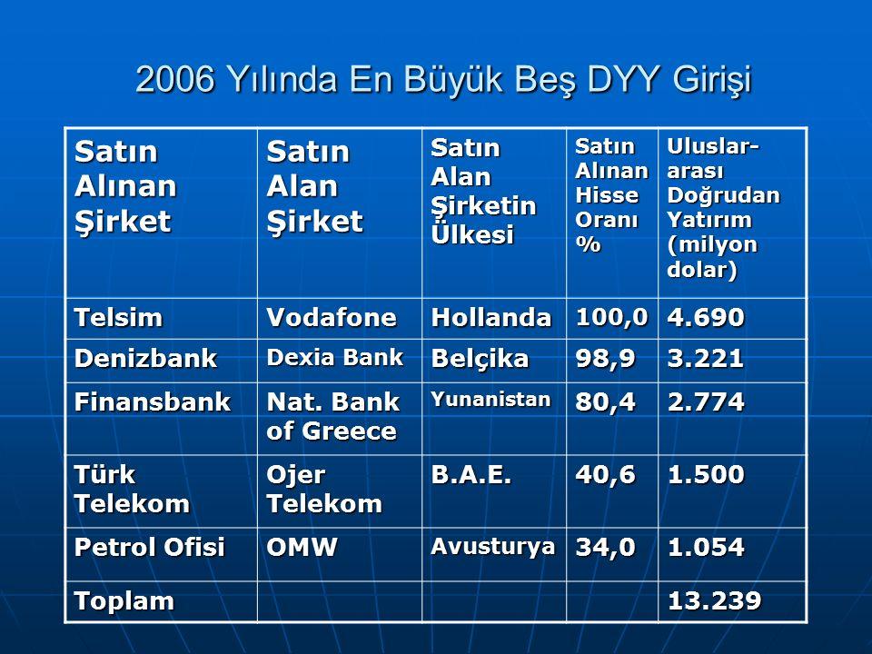 2006 Yılında En Büyük Beş DYY Girişi 2006 Yılında En Büyük Beş DYY Girişi Satın Alınan Şirket Satın Alan Şirket Satın Alan Şirketin Ülkesi Satın Alınan Hisse Oranı % Uluslar- arası Doğrudan Yatırım (milyon dolar) TelsimVodafoneHollanda100,04.690 Denizbank Dexia Bank Belçika98,93.221 Finansbank Nat.