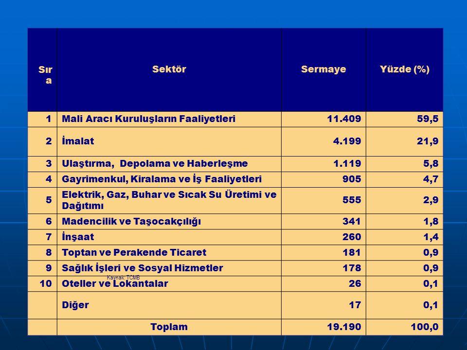 Tablo 8: Sektörlere Göre UDY Girişleri - 2007 (Milyon Dolar) Sır a SektörSermayeYüzde (%) 1Mali Aracı Kuruluşların Faaliyetleri11.40959,5 2İmalat4.19921,9 3Ulaştırma, Depolama ve Haberleşme1.1195,8 4Gayrimenkul, Kiralama ve İş Faaliyetleri9054,7 5 Elektrik, Gaz, Buhar ve Sıcak Su Üretimi ve Dağıtımı 5552,9 6Madencilik ve Taşocakçılığı3411,8 7İnşaat2601,4 8Toptan ve Perakende Ticaret1810,9 9Sağlık İşleri ve Sosyal Hizmetler1780,9 10Oteller ve Lokantalar260,1 Diğer170,1 Toplam19.190100,0 Kaynak: TCMB