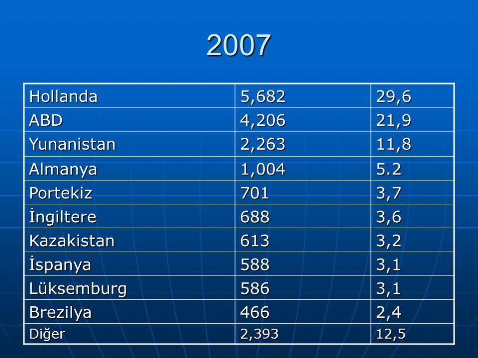2007 Hollanda5,68229,6 ABD4,20621,9 Yunanistan2,26311,8 Almanya1,0045.2 Portekiz7013,7 İngiltere6883,6 Kazakistan6133,2 İspanya5883,1 Lüksemburg5863,1