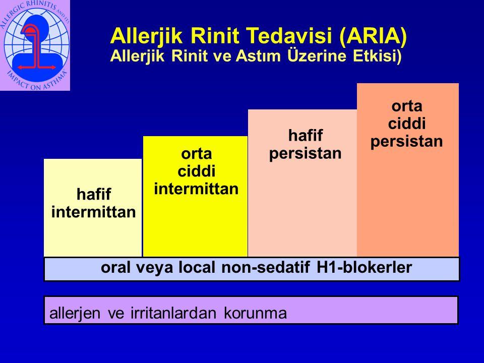 Allerjik Rinit Tedavisi (ARIA) Allerjik Rinit ve Astım Üzerine Etkisi) hafif intermittan hafif persistan orta ciddi intermittan orta ciddi persistan allerjen ve irritanlardan korunma intra-nasal dekonjestanlar (<10 gün) or oral dekonjestanlar oral veya local non-sedatif H1-blokerler