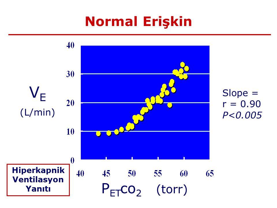Normal Erişkin V E (L/min) P ET co 2 (torr) Hiperkapnik Ventilasyon Yanıtı Slope = r = 0.90 P<0.005