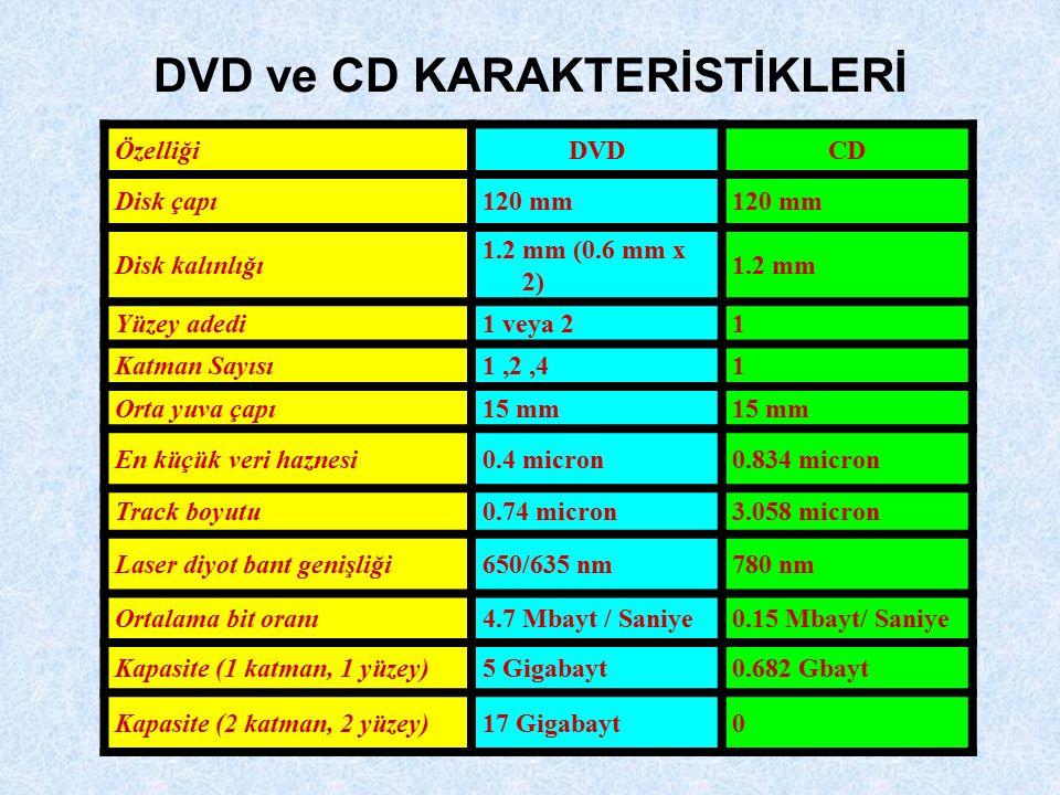 DVD ve CD KARAKTERİSTİKLERİ ÖzelliğiDVDCD Disk çapı120 mm Disk kalınlığı 1.2 mm (0.6 mm x 2) 1.2 mm Yüzey adedi1 veya 21 Katman Sayısı1,2,41 Orta yuva çapı15 mm En küçük veri haznesi0.4 micron0.834 micron Track boyutu0.74 micron3.058 micron Laser diyot bant genişliği650/635 nm780 nm Ortalama bit oranı4.7 Mbayt / Saniye0.15 Mbayt/ Saniye Kapasite (1 katman, 1 yüzey)5 Gigabayt0.682 Gbayt Kapasite (2 katman, 2 yüzey)17 Gigabayt0