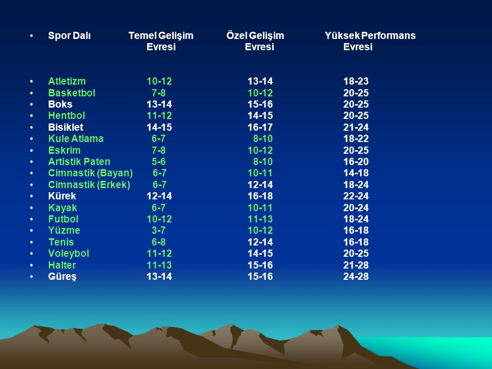 Spor DalıTemel GelişimÖzel GelişimYüksek Performans Evresi Evresi Evresi Atletizm 10-12 13-14 18-23 Basketbol 7-8 10-12 20-25 Boks 13-14 15-16 20-25 Hentbol 11-12 14-15 20-25 Bisiklet 14-15 16-17 21-24 Kule Atlama 6-7 8-10 18-22 Eskrim 7-8 10-12 20-25 Artistik Paten 5-6 8-10 16-20 Cimnastik (Bayan) 6-7 10-11 14-18 Cimnastik (Erkek) 6-7 12-14 18-24 Kürek 12-14 16-18 22-24 Kayak 6-7 10-11 20-24 Futbol 10-12 11-13 18-24 Yüzme 3-7 10-12 16-18 Tenis 6-8 12-14 16-18 Voleybol 11-12 14-15 20-25 Halter 11-13 15-16 21-28 Güreş 13-14 15-16 24-28
