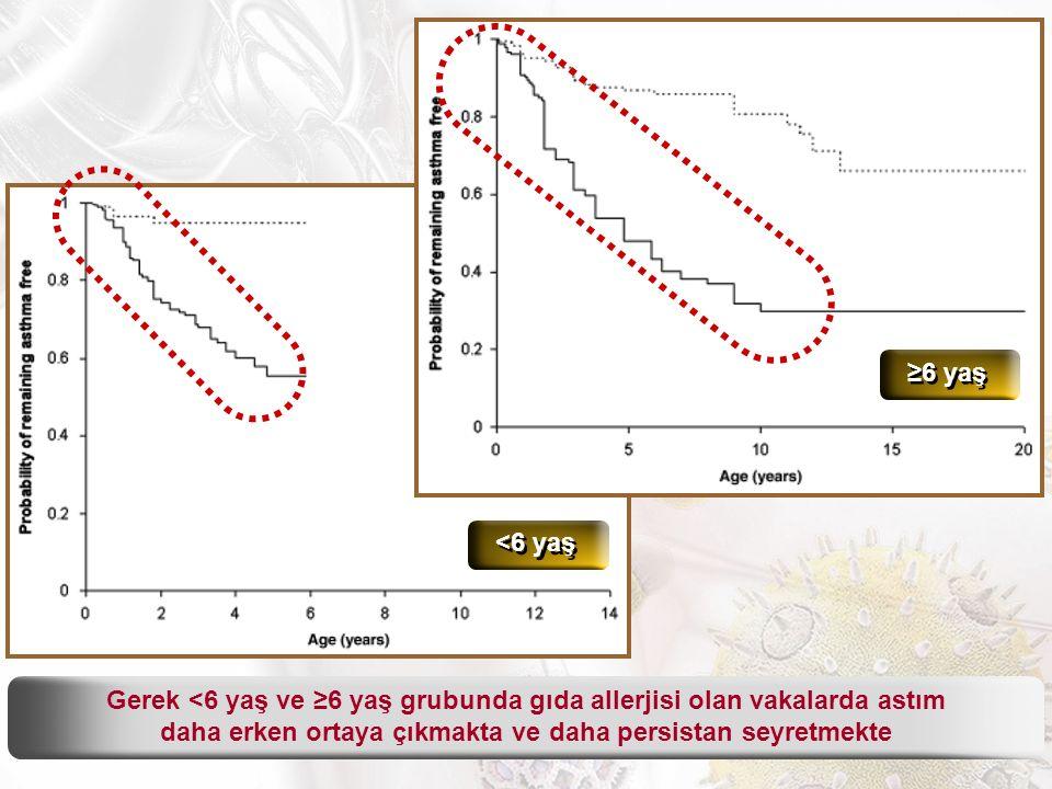 Gerek <6 yaş ve ≥6 yaş grubunda gıda allerjisi olan vakalarda astım daha erken ortaya çıkmakta ve daha persistan seyretmekte <6 yaş ≥6 yaş