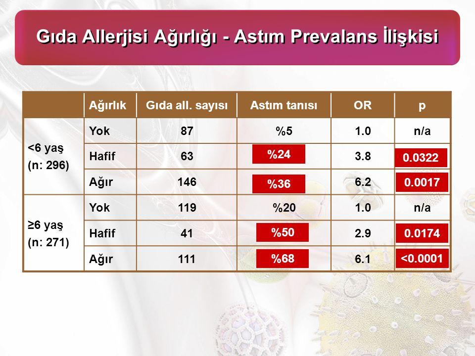 Gıda Allerjisi Ağırlığı - Astım Prevalans İlişkisi AğırlıkGıda all.