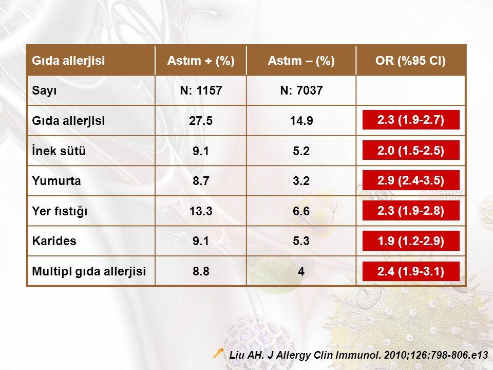 Gıda allerjisiAstım + (%)Astım – (%)OR (%95 CI) SayıN: 1157N: 7037 Gıda allerjisi27.514.92.3 (1.9-2.7) İnek sütü9.15.22.0 (1.5-2.5) Yumurta8.73.22.9 (2.4-3.5) Yer fıstığı13.36.62.3 (1.9-2.8) Karides9.15.31.9 (1.2-2.9) Multipl gıda allerjisi8.842.4 (1.9-3.1) 2.3 (1.9-2.7) 2.0 (1.5-2.5) 2.9 (2.4-3.5) 2.3 (1.9-2.8) 1.9 (1.2-2.9) 2.4 (1.9-3.1) Liu AH.