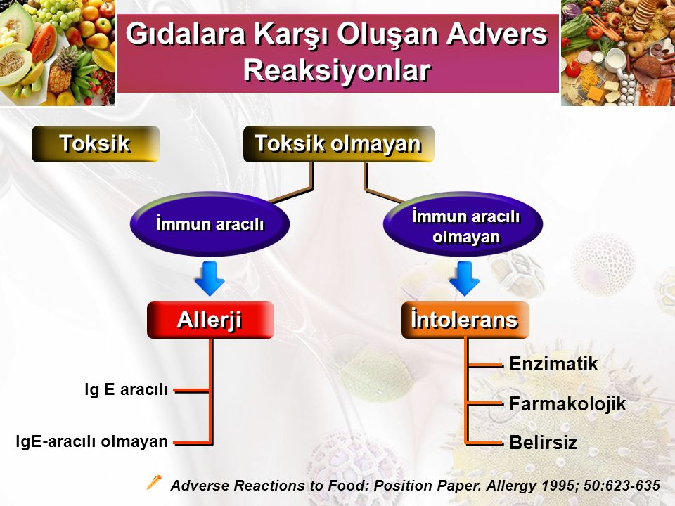 Astım alevlenmesi nedeni ile pediatrik yoğun bakım ünitesine yatmış olan 72 Hastaneye tedavi almış olan 108 Ayaktan izlenen 108 hastanın verileri incelenmiş %13 (38/288) gıda allerjisi + Yoğun bakım ünitesinde tedavi alan hastaların, normal odada tedavi edilenler (P: 0.004) ve ayaktan tedavi alanlara göre (p<0.001) önemli oranda fazla gıda allerjisi +
