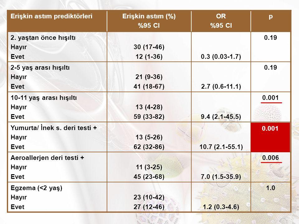 Erişkin astım prediktörleriErişkin astım (%) %95 CI OR %95 CI p 2.