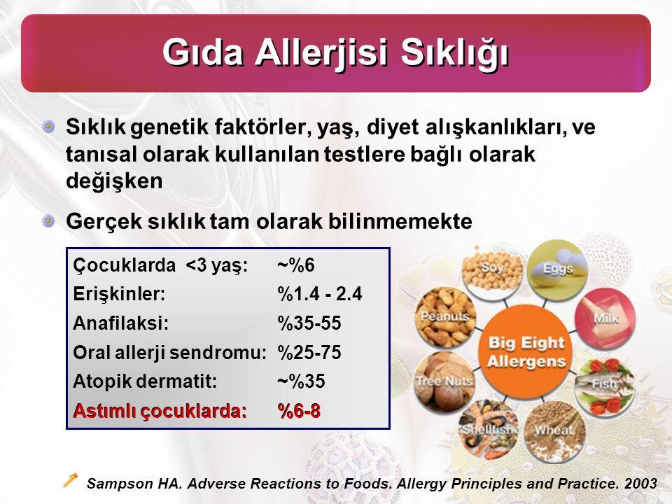 Gıda Allerjisi Sıklığı Sıklık genetik faktörler, yaş, diyet alışkanlıkları, ve tanısal olarak kullanılan testlere bağlı olarak değişken Gerçek sıklık tam olarak bilinmemekte Çocuklarda <3 yaş: ~%6 Erişkinler: %1.4 - 2.4 Anafilaksi: %35-55 Oral allerji sendromu: %25-75 Atopik dermatit: ~%35 Astımlı çocuklarda: %6-8 Sampson HA.