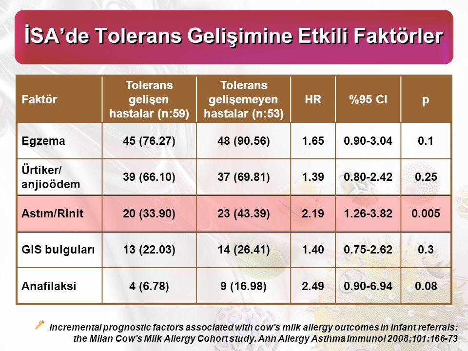 İSA'de Tolerans Gelişimine Etkili Faktörler Faktör Tolerans gelişen hastalar (n:59) Tolerans gelişemeyen hastalar (n:53) HR%95 Clp Egzema45 (76.27)48 (90.56)1.650.90-3.040.1 Ürtiker/ anjioödem 39 (66.10)37 (69.81)1.390.80-2.420.25 Astım/Rinit20 (33.90)23 (43.39)2.191.26-3.820.005 GIS bulguları13 (22.03)14 (26.41)1.400.75-2.620.3 Anafilaksi4 (6.78)9 (16.98)2.490.90-6.940.08 Incremental prognostic factors associated with cow s milk allergy outcomes in infant referrals: the Milan Cow s Milk Allergy Cohort study.