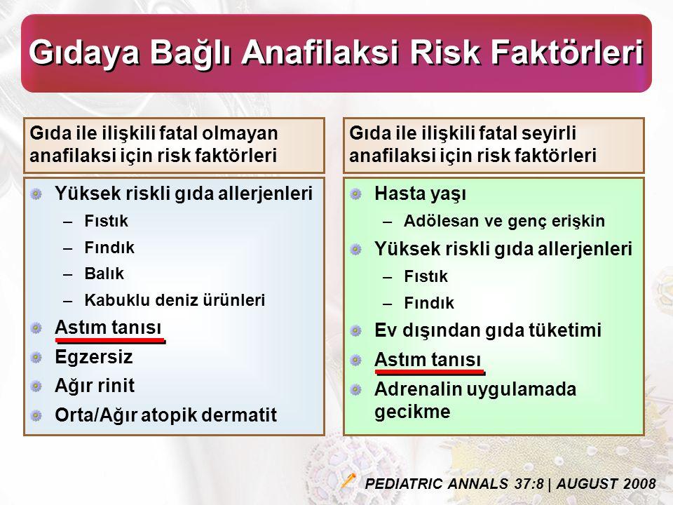 Gıdaya Bağlı Anafilaksi Risk Faktörleri Gıda ile ilişkili fatal olmayan anafilaksi için risk faktörleri PEDIATRIC ANNALS 37:8 | AUGUST 2008 Yüksek riskli gıda allerjenleri –Fıstık –Fındık –Balık –Kabuklu deniz ürünleri Astım tanısı Egzersiz Ağır rinit Orta/Ağır atopik dermatit Gıda ile ilişkili fatal seyirli anafilaksi için risk faktörleri Hasta yaşı –Adölesan ve genç erişkin Yüksek riskli gıda allerjenleri –Fıstık –Fındık Ev dışından gıda tüketimi Astım tanısı Adrenalin uygulamada gecikme