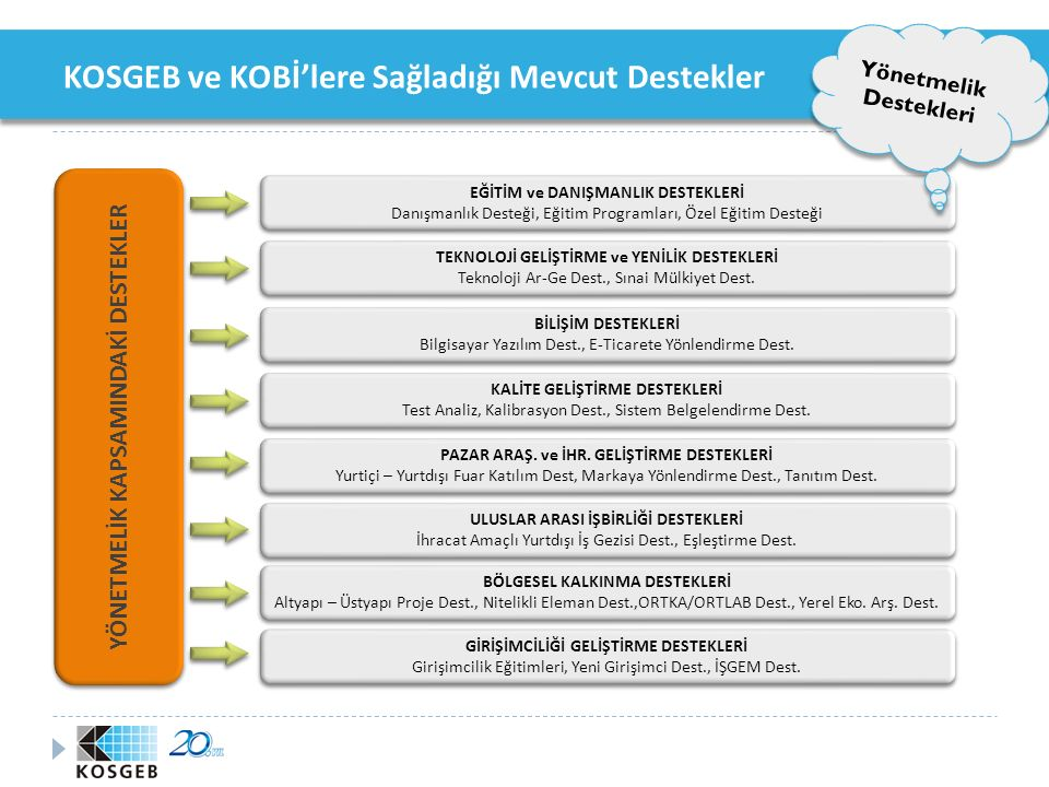 KOSGEB ve KOBİ'lere Sağladığı Mevcut Destekler Yönetmelik Destekleri 2003-Nisan 2010