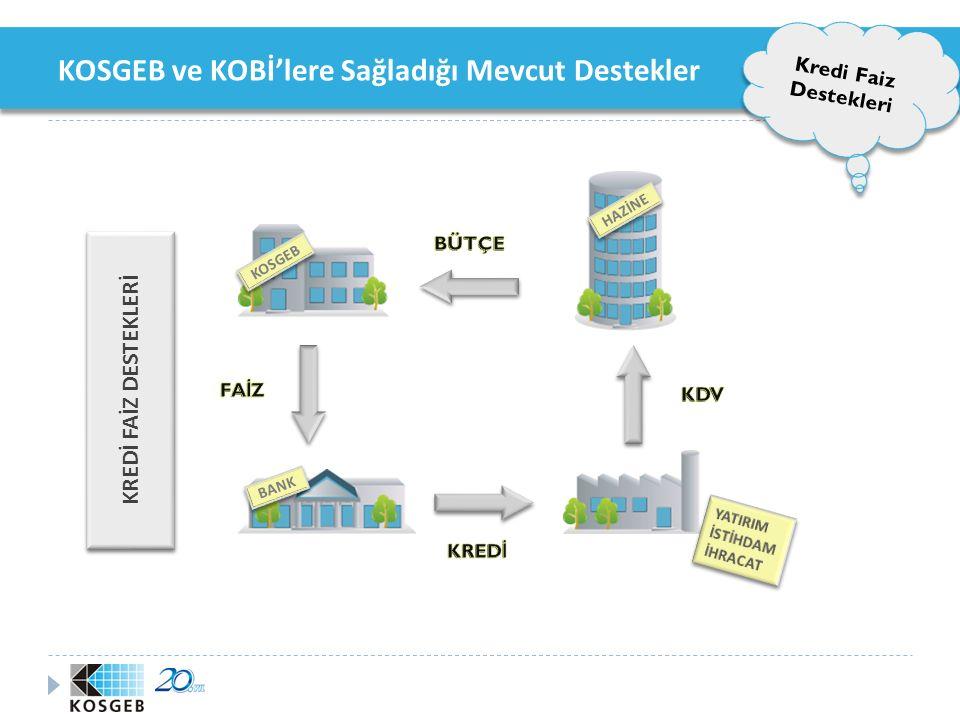 KOSGEB ve KOBİ'lere Sağladığı Mevcut Destekler Kredi Faiz Destekleri 2003-Nisan 2010