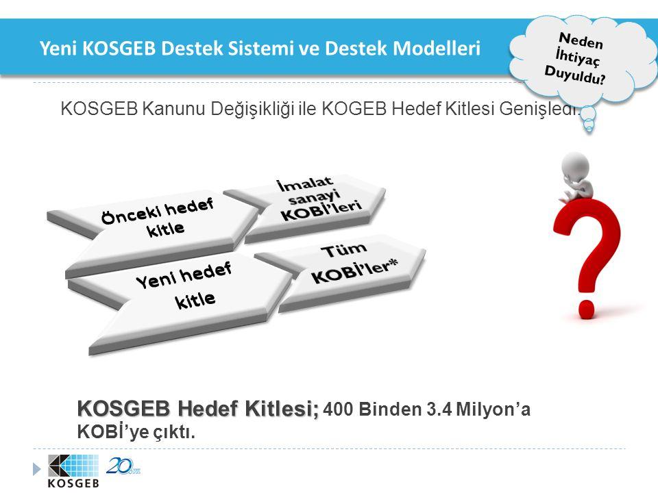 Yeni KOSGEB Destek Sistemi ve Destek Modelleri  Hedef Kitle;  İşletmeler  Girişimciler  Meslek Kuruluşları (KOBİ'lere yönelik projeleri)  İşletici Kuruluşlar Yeni Desteklerin Hedef Kitlesi