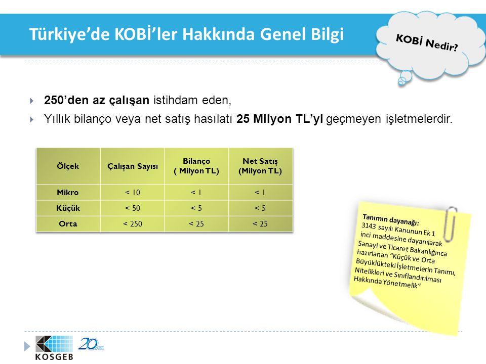 Türkiye'de KOBİ'ler Hakkında Genel Bilgi KOB İ İ statistikleri Mikro (1-9) %94,5 Küçük (10-49) %4,2 Orta (50-249) %1,3 Kaynak: TÜİK 2008 Yılı İş Kayıtları