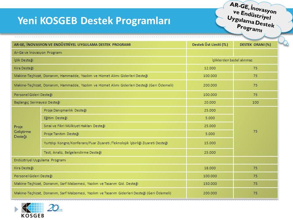 Yeni KOSGEB Destek Programları AR-GE, İ novasyon ve Endüstriyel Uygulama Destek Programı Proje Süresi en az 12 (on iki), en çok 24 (yirmi dört) ay,  Ar-Ge ve İnovasyon Programı için en az 12 (on iki), en çok 24 (yirmi dört) ay, 18 (on sekiz) ay,  Endüstriyel Uygulama Programı için en çok 18 (on sekiz) ay, 12 (on iki) aya  Her iki program için de Kurul kararı ile 12 (on iki) aya kadar ek süre verilebilir.
