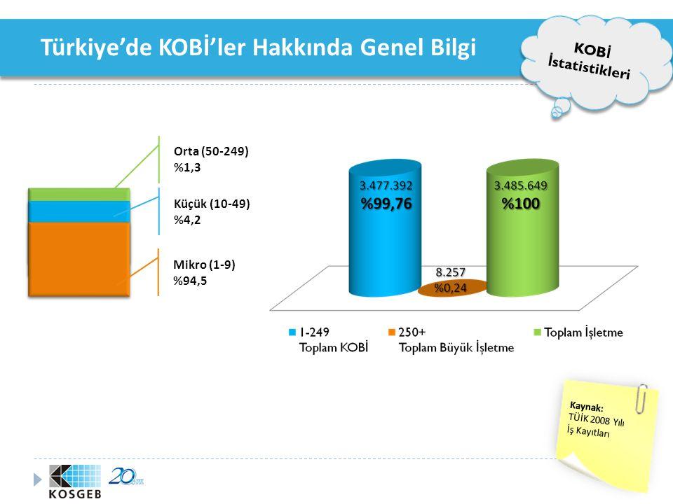 Türkiye'de KOBİ'ler Hakkında Genel Bilgi KOB İ İ statistikleri KOBİ ölçeğindeki işletmelerin sektörlere göre dağılımı Kaynak: TÜİK YILLIK SANAYİ ve HİZMET İSTATİSTİKLERİ (2008)