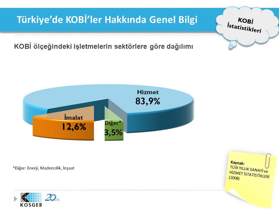 Türkiye'de KOBİ'ler Hakkında Genel Bilgi KOB İ İ statistikleri istihdamın KOBİ'lerdeki istihdamın sektörlere göre dağılımı Kaynak: TÜİK YILLIK SANAYİ ve HİZMET İSTATİSTİKLERİ* (*: 22 Aralık 2008'de yayınlanan 2005 yılı verileri)