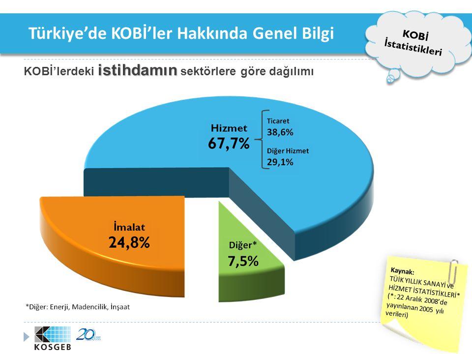 Türkiye'de KOBİ'ler Hakkında Genel Bilgi KOB İ İ statistikleri katma değerin KOBİ'lerin oluşturduğu katma değerin sektörlere göre dağılımı Kaynak: TÜİK YILLIK SANAYİ ve HİZMET İSTATİSTİKLERİ* (*: 22 Aralık 2008'de yayınlanan 2005 yılı verileri)