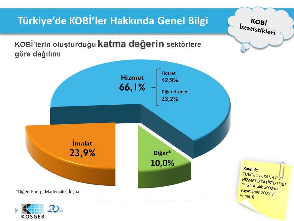 Türkiye'de KOBİ'ler Hakkında Genel Bilgi KOBİ'ler Türk KOB İ 'lerin Ekonomideki Yeri %99,8 Toplam işletme sayısının %99,8*'unu %81 Toplam istihdamın %81*'ini %59 Toplam katma de ğ erin %59*'unu %69 Toplam satışların %69*'unu %62 Toplam yatırımların %62*'sini %59,8 Toplam ihracatın %59,8**'sını Oluşturmaktadır.
