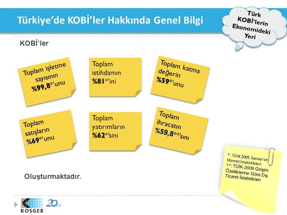 Türkiye'de KOBİ'ler Hakkında Genel Bilgi Türkiye'de KOB İ 'lerin Temel Sorunları  Yönetim ve organizasyon sorunları,  Ölçek sorunu,  Finansman sorunları,  Nitelikli eleman istihdamı sorunu,  Pazarlama sorunları,  Verimlilik, kalite, standardizasyon ve çevre,  İnovasyon,  Proje bazlı çalışama eksikliği.