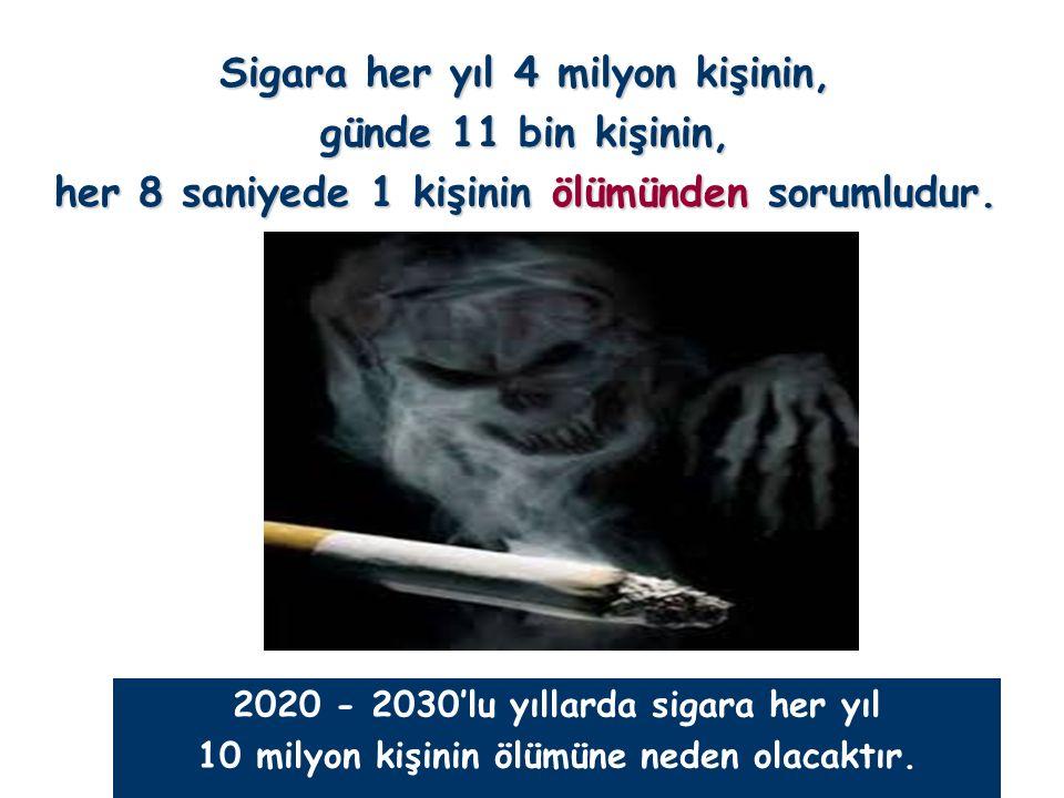 2020 - 2030'lu yıllarda sigara her yıl 10 milyon kişinin ölümüne neden olacaktır. Sigara her yıl 4 milyon kişinin, günde 11 bin kişinin, her 8 saniyed