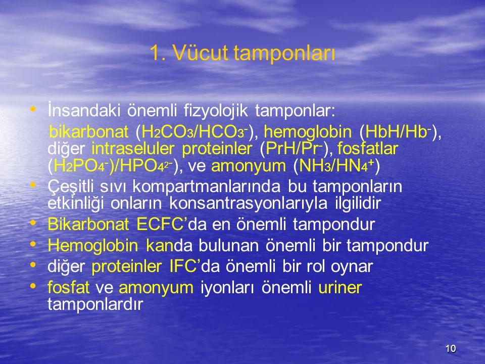 10 1. Vücut tamponları İnsandaki önemli fizyolojik tamponlar: bikarbonat (H 2 CO 3 /HCO 3 - ), hemoglobin (HbH/Hb - ), diğer intraseluler proteinler (