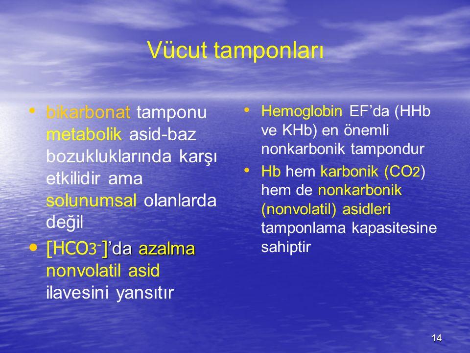 14 Vücut tamponları bikarbonat tamponu metabolik asid-baz bozukluklarında karşı etkilidir ama solunumsal olanlarda değil ] 'da azalma [HCO 3 - ] 'da a