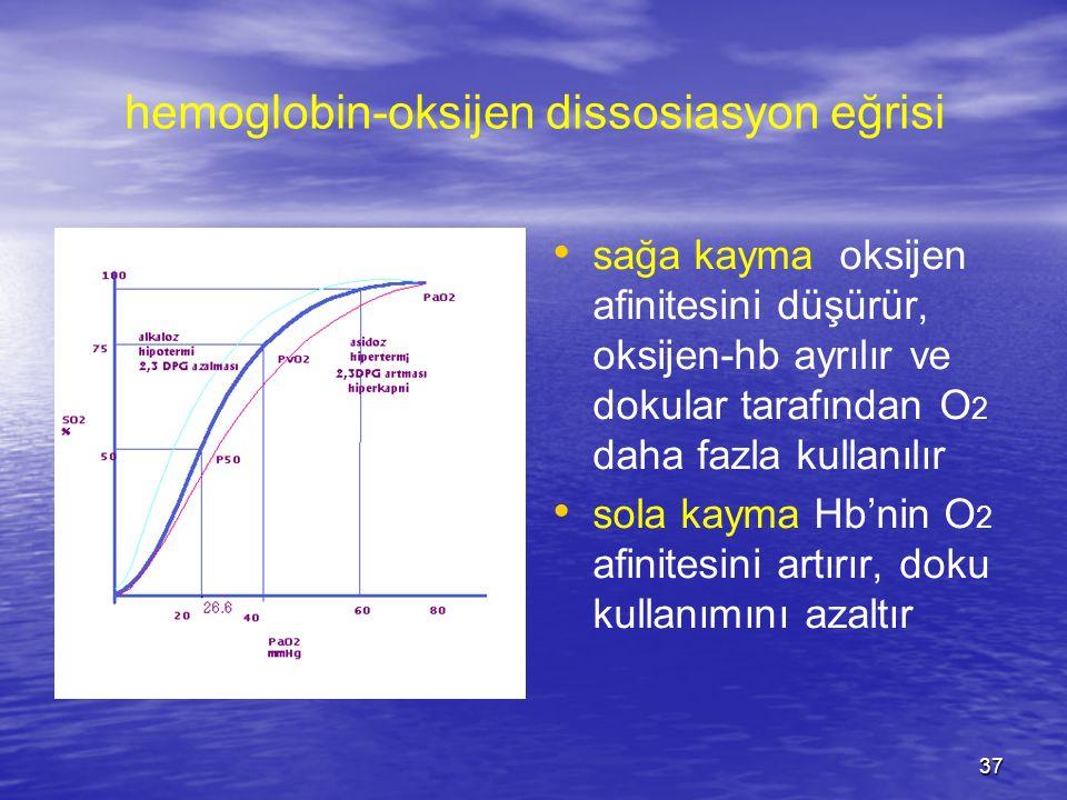 37 hemoglobin-oksijen dissosiasyon eğrisi sağa kayma oksijen afinitesini düşürür, oksijen-hb ayrılır ve dokular tarafından O 2 daha fazla kullanılır s