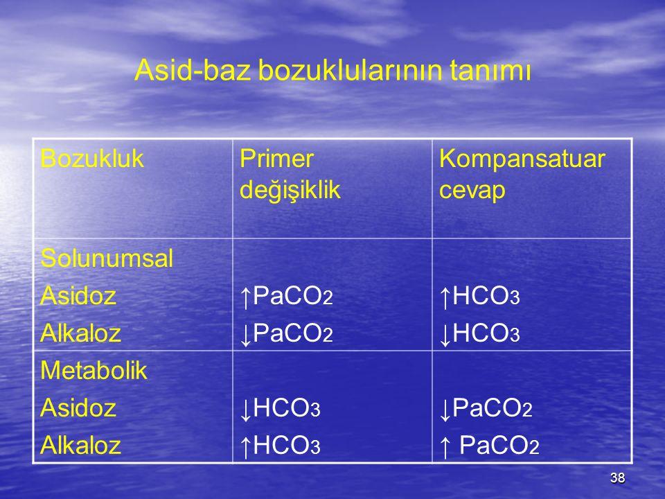 38 Asid-baz bozuklularının tanımı BozuklukPrimer değişiklik Kompansatuar cevap Solunumsal Asidoz Alkaloz ↑PaCO 2 ↓PaCO 2 ↑HCO 3 ↓HCO 3 Metabolik Asido
