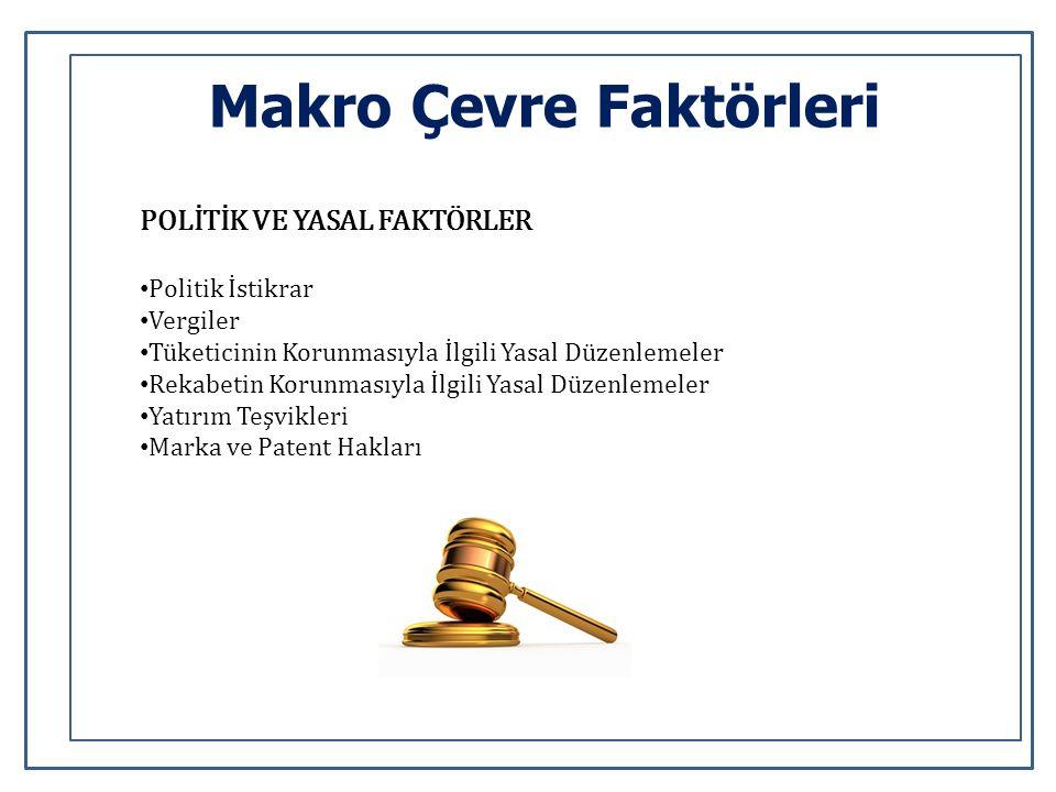 Makro Çevre Faktörleri POLİTİK VE YASAL FAKTÖRLER Politik İstikrar Vergiler Tüketicinin Korunmasıyla İlgili Yasal Düzenlemeler Rekabetin Korunmasıyla İlgili Yasal Düzenlemeler Yatırım Teşvikleri Marka ve Patent Hakları