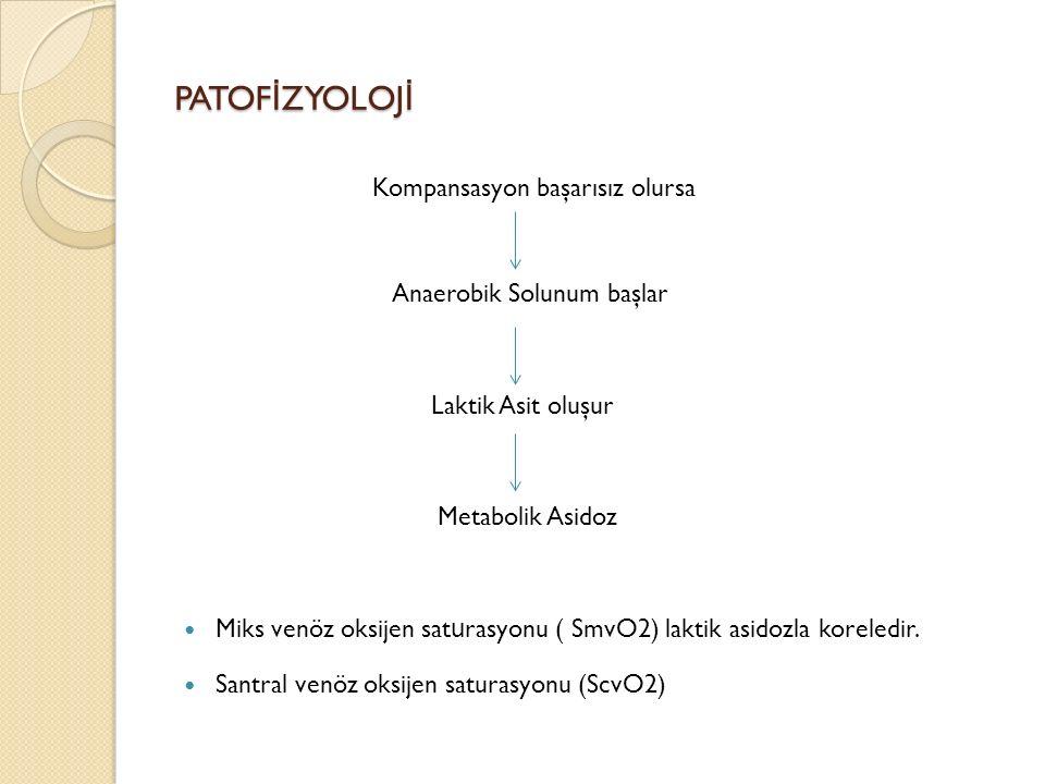 PATOF İ ZYOLOJ İ Kompansasyon başarısız olursa Anaerobik Solunum başlar Laktik Asit oluşur Metabolik Asidoz Miks venöz oksijen sat u rasyonu ( SmvO2) laktik asidozla koreledir.