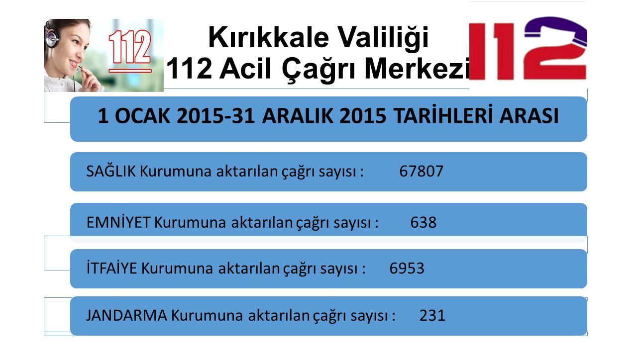 Kırıkkale Valiliği 112 Acil Çağrı Merkezi SAĞLIK Kurumuna aktarılan çağrı sayısı : 67807EMNİYET Kurumuna aktarılan çağrı sayısı : 638İTFAİYE Kurumuna