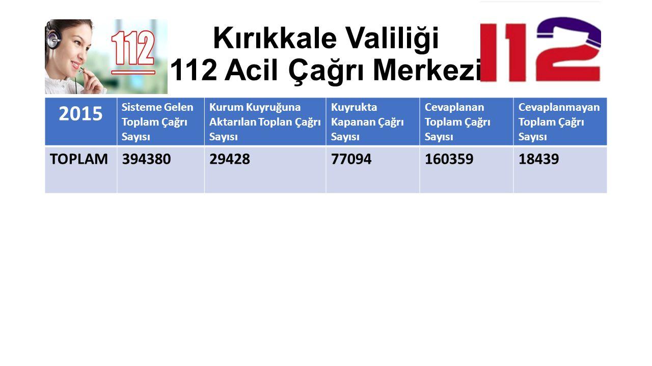 Kırıkkale Valiliği 112 Acil Çağrı Merkezi 2015 Sisteme Gelen Toplam Çağrı Sayısı Kurum Kuyruğuna Aktarılan Toplan Çağrı Sayısı Kuyrukta Kapanan Çağrı