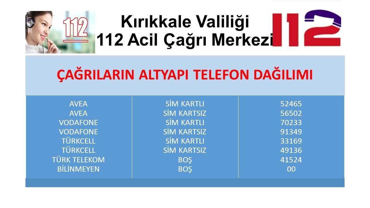 Kırıkkale Valiliği 112 Acil Çağrı Merkezi ÇAĞRILARIN ALTYAPI TELEFON DAĞILIMI AVEA AVEA VODAFONE VODAFONE TÜRKCELL TÜRKCELL TÜRK TELEKOM BİLİNMEYEN Sİ